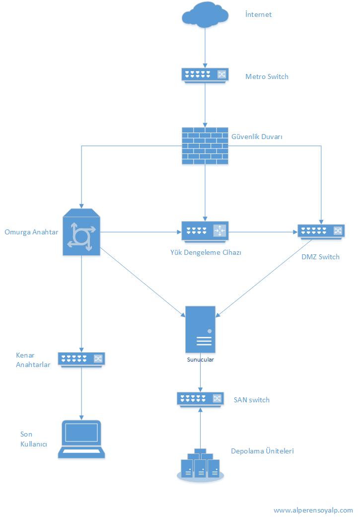 ağ sistemleri, network topoloji