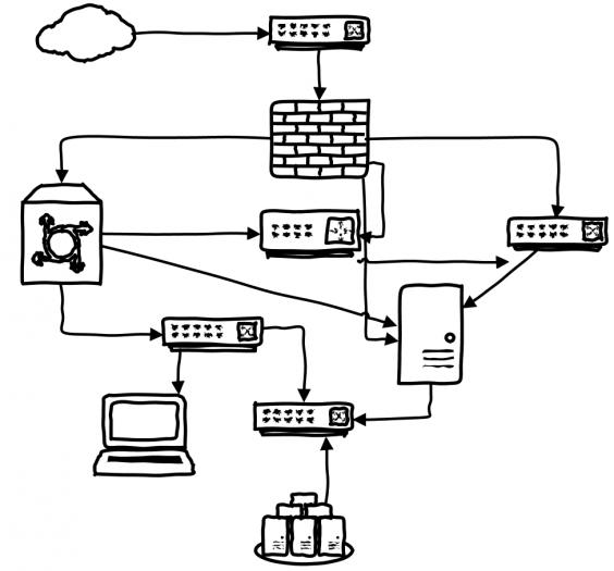 ağ sistemleri