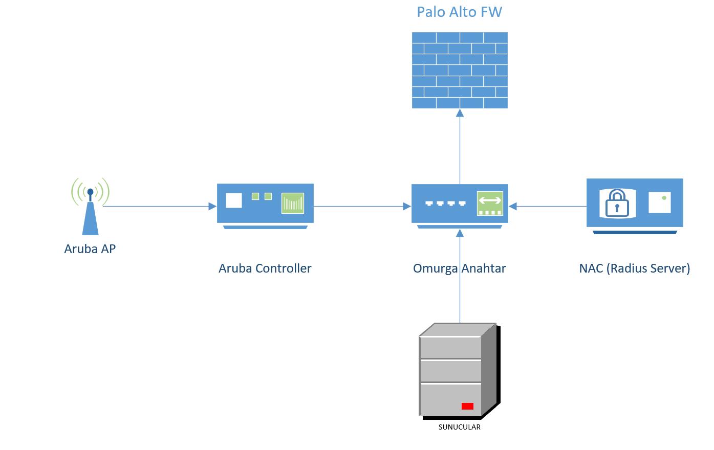 Palo alto aruba controller 1
