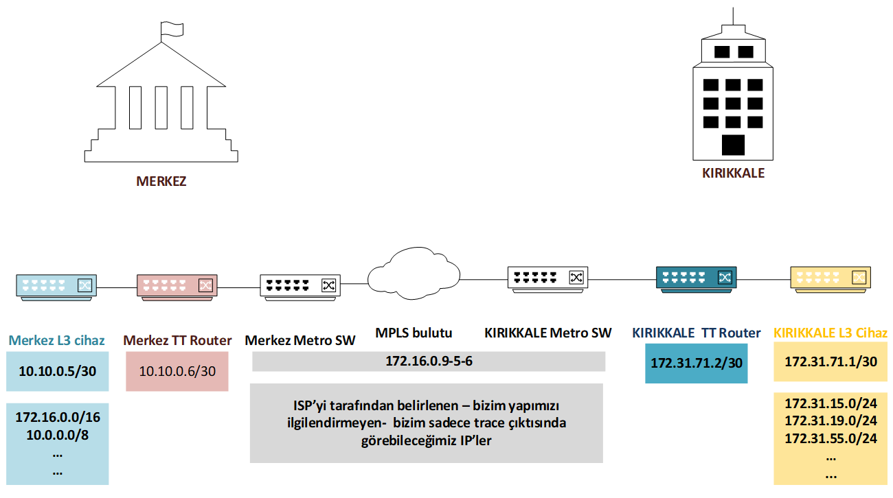IP scheme